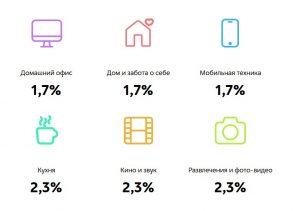 процент оплат в категориях мвидео